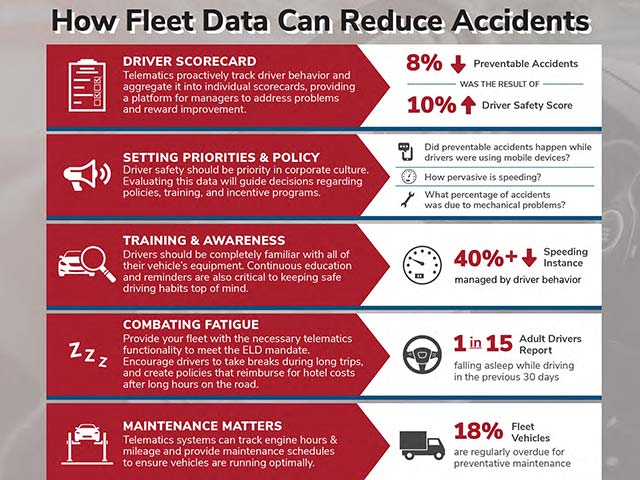 How Fleet Data Can Reduce Accidents