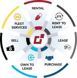 List of Merchants Fleet last mile products - rentals, rent to lease, lease, purchase, own to lease, sell, and fleet services